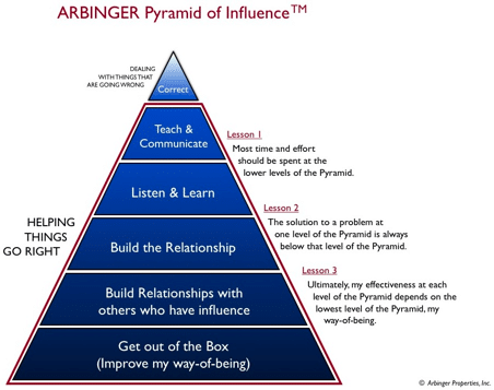 Arbinger Institute - Pyramid of Influence and Peace
